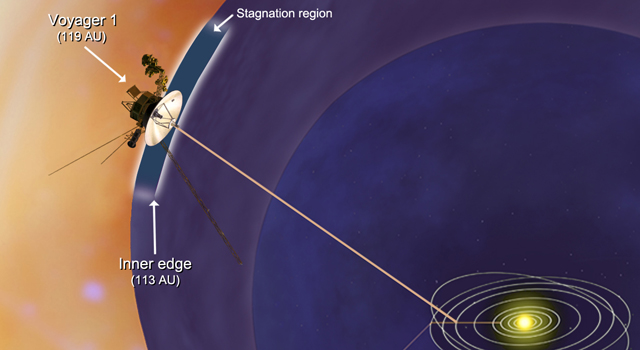 Artist concept of Voyager 1 encountering a stagnation region