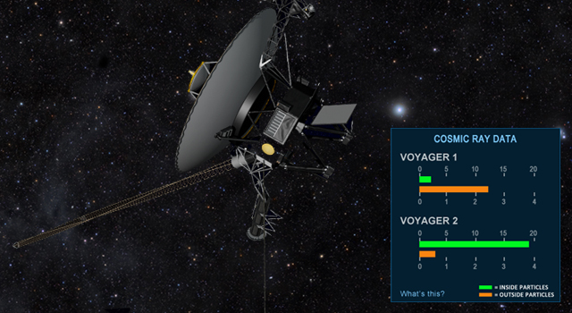 Fly Along with Voyager to Interstellar Space