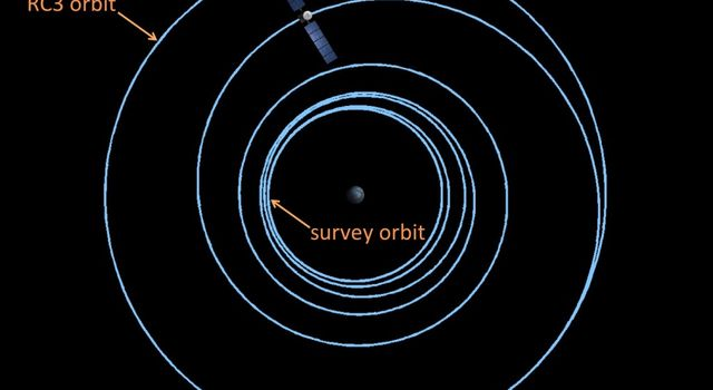 Illustration of Dawn's orbits from RC3 to survey orbit