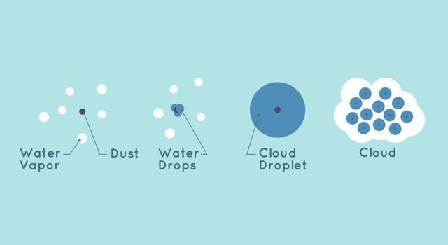 Illustration showing what clouds are made up of