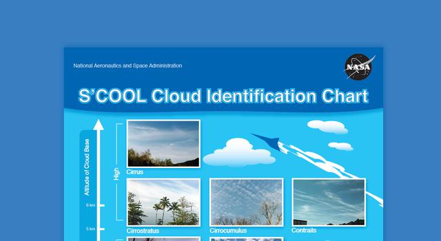 Poster describing the types of clouds