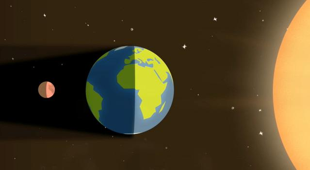 Illustrated diagram of a lunar eclipse, not to scale, showing the moon directly behind Earth and in the planet's shadow as the Sun shines on the other side of Earth, at the far right of the image.
