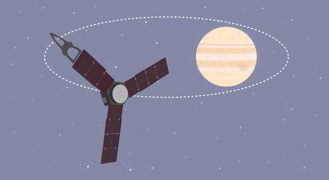 Jupiter Jockey, Pi in the Sky Math Problem –Illustration of the Juno satellite orbiting Jupiter