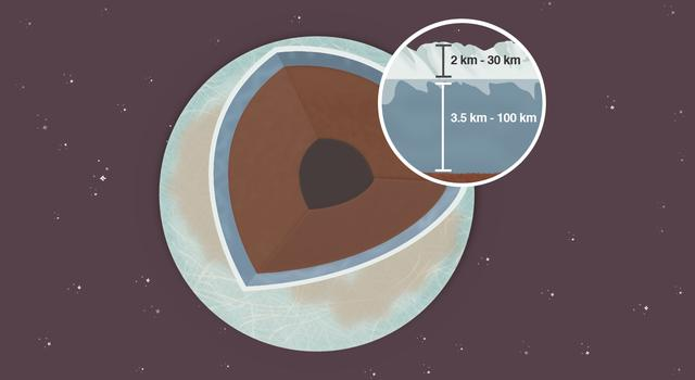 Frozen Formula, Pi in the Sky Math Problem – Illustration of the Jupiter's moon Europa