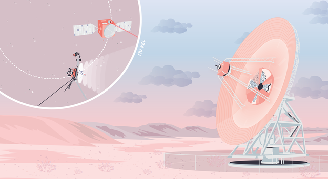In this cartoonish illustration, a giant dish is shown on a pink desert landscape with the sun setting and clouds drifting by. An inset in the upper left corner shows the Voyager spacecraft sending a wide signal and another spacecraft sending a narrow, fo