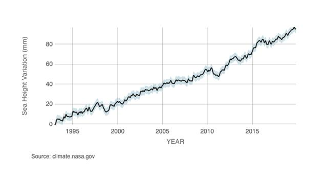 Graph showing global sea level rise as tracked by NASA Earth satellites from 1993 to 2020.