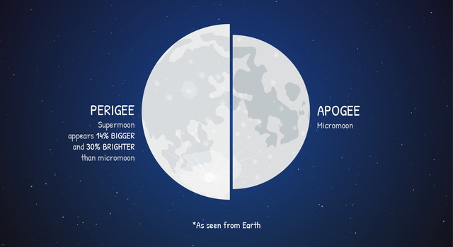 Graphic showing the difference in size and brightness between a supermoon and a micromoon