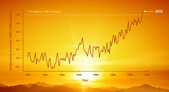 Graph of global temperature anomaly from 1880 to 2015