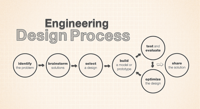 Engineering Design Process graphic from NASA/JPL Edu