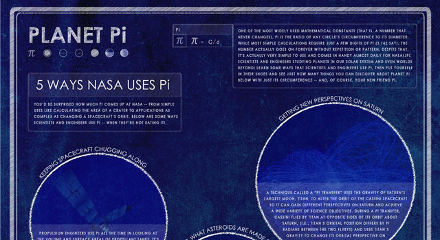 Planet Pi Infographic