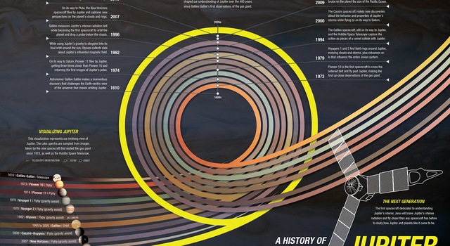 Graphic illustrating the history of exploration at Jupiter