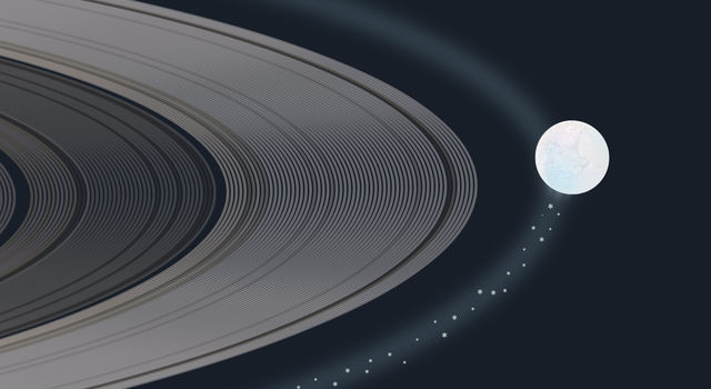 Vector graphic/illustration showing particles from Enceladus' plume feeding the E-ring on Saturn