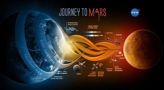 Journey to Mars Poster - NASA JPL Edu