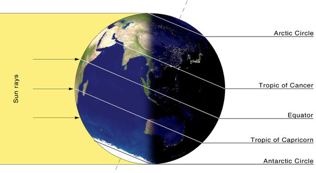 Graphic showing how Earth's Northern Hemisphere is tilted away from the Sun's during the Winter Solstice in that half of the world while the Southern Hemisphere is tilted toward the Sun at the same time, marking Summer Solstice there.