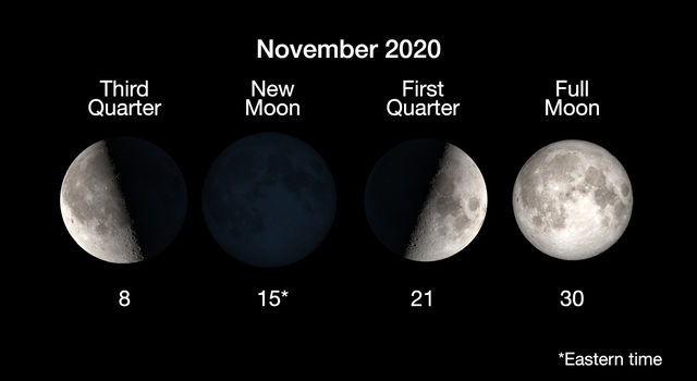 Moon phases for November 2020 include the third quarter moon on November 8, a new moon on November 15, the first quarter moon on November 21 and a full moon on November 30.