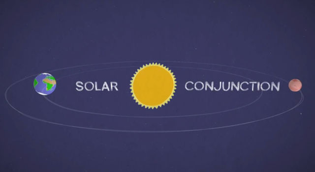 Mars in a Minute Video - What Happens When the Sun Blocks Our Signal?